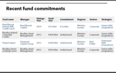 ISIF private debt fund commitments