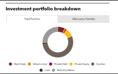 Investment portfolio breakdown of New York State Common Retirement Fund
