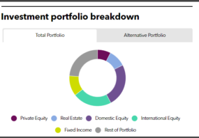 KPERS full investment portfolio
