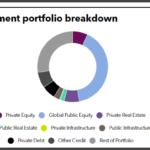 South Carolina Retirement System full investment portfolio