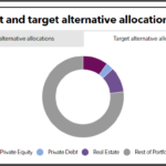 BCFPERS target allocations to alternatives