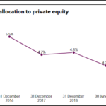 Belmont's historic allocation to private equity