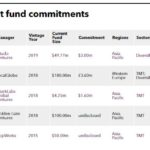 Recent PE fund commitments of CTBC Venture Capital