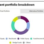 Recent PE fund commitments of IFC