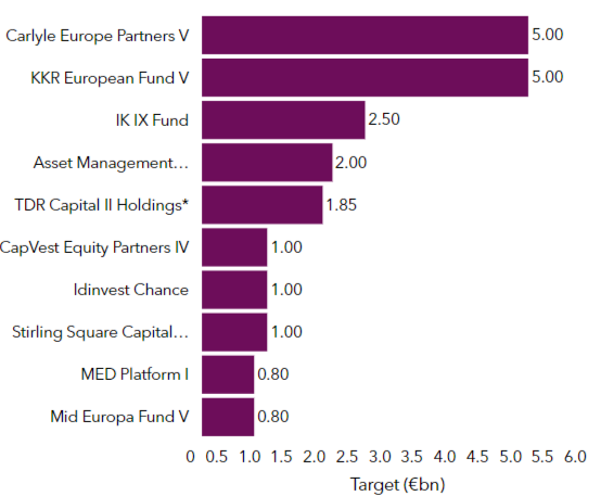 Europe-focused funds in market as of 15 August 2019