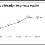 Ilmarinen historic private equity allocation