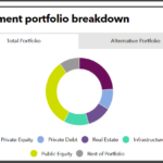 Investment portfolio breakdown of Canada Pension Plan Investment Board