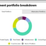 Investment portfolio breakdown of Florida Retirement System Investment Plan