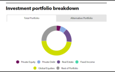 Investment portfolio breakdown of Memphis Light, Gas and Water Retirement and Pension System