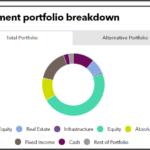 Investment portfolio breakdown of Ohio State Highway Patrol Retirement System