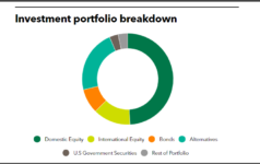 Investment portfolio breakdown of Oklahoma Firefighters Pension & Retirement System