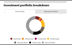 Investment portfolio breakdown of Pennsylvania Public Employees' Retirement System
