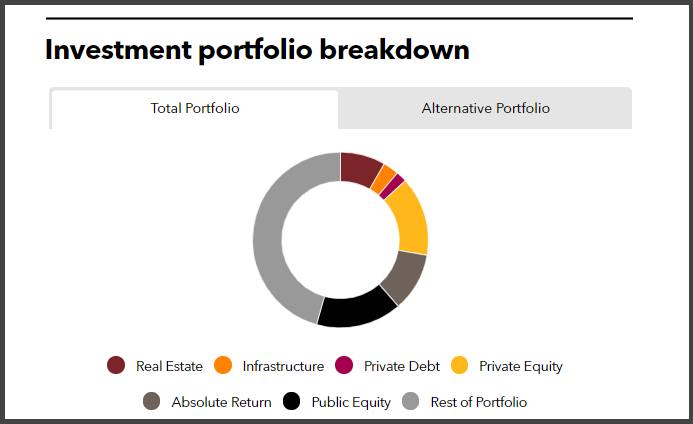 Investment portfolio breakdown of Pennsylvania Public Employees' Retirement System