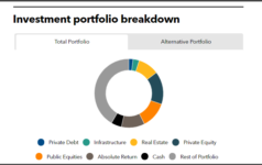 Investment portfolio breakdown of Pennsylvania Public School Employees' Retirement System