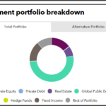 Investment portfolio breakdown of Pennsylvania State Employees' Retirement System