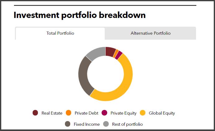Investment portfolio breakdown of Vermont State Retirement System