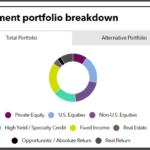 Kentucky Retirement Systems full investment portfolio