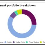 LABF Chicago full investment portfolio