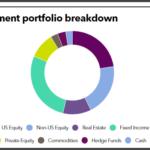 LACERA's full investment portoflio