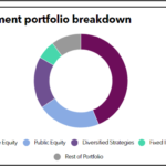 Mellon Full Investment Portfolio