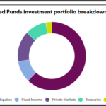 Minnesota SBI's Combined Fund investment portfolio breakdown
