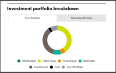 North Carolina State Treasury investment portfolio