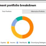 TRSIL investment portfolio