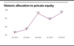 Varma historical private equity allocation