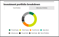 Virginia Retirement System full investment portfolio