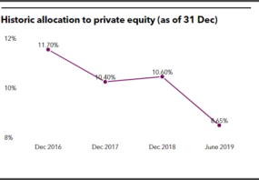 Westfield Retirement System historical private equity allocation