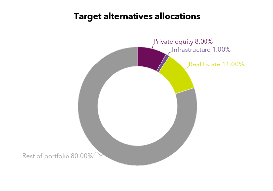 Calpers asset allocation chart