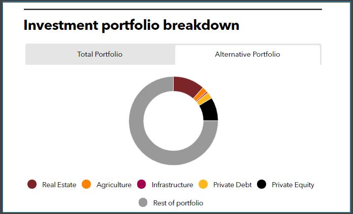 Alternative portfolio breakdown of Ohio Police and Fire Pension Fund
