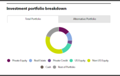 CCCERA's investment portfolio breakdown