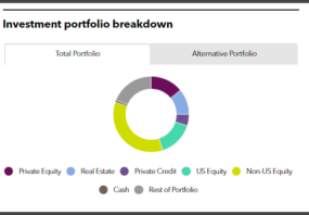 CCCERA's investment portfolio breakdown