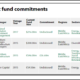 CDC Group Full Investment Portfolio