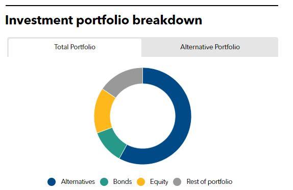 Investment portfolio breakdown of POBA