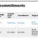 Recent secondaries fund commitments of Fubon Life HK