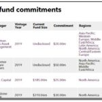 Recent PE fund commitments of Taiwan Life
