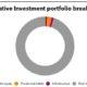 Alternative Investment portfolio breakdown of Korea Post
