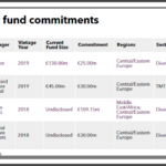EBRD recent private equity commitments