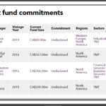EDC recent private equity fund commitments