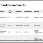 ERS Recent Fund Commitments