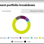 Investment portfolio breakdown of Cambridgeshire County Council Pension Fund