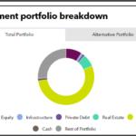 Investment portfolio breakdown of New York State Common Retirement Fund