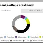 Investment portfolio breakdown of Ohio Police and Fire Pension Fund