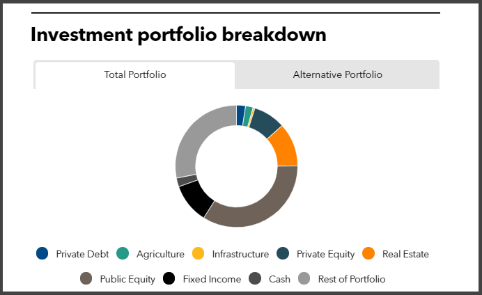 Investment portfolio breakdown of Ohio Police and Fire Pension Fund