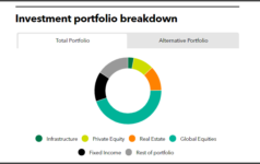 Investment portfolio breakdown of School Employees' Retirement System of Ohio
