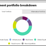 Investment portfolio breakdown of Schol Employees' Retirement System of Ohio