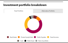 Investment portfolio breakdown of State of Wisconsin Investment Board
