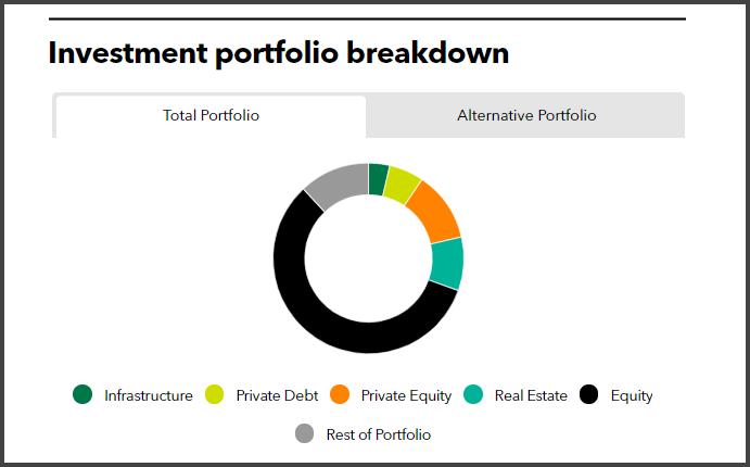 Investment portfolio breakdown of Strathclyde Pension Fund